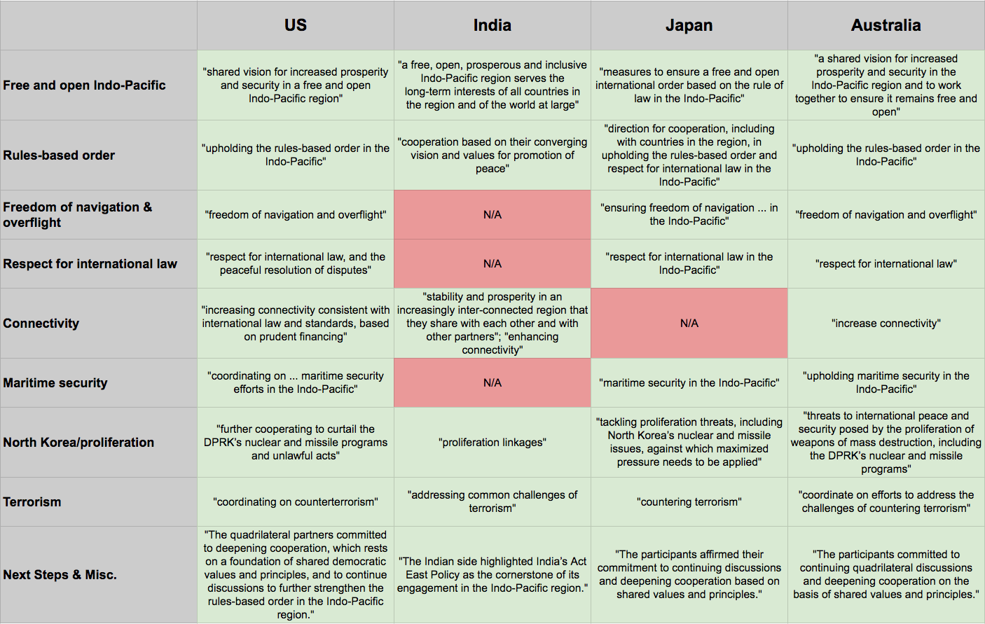 Us Japan India And Australia Hold Working Level Quadrilateral