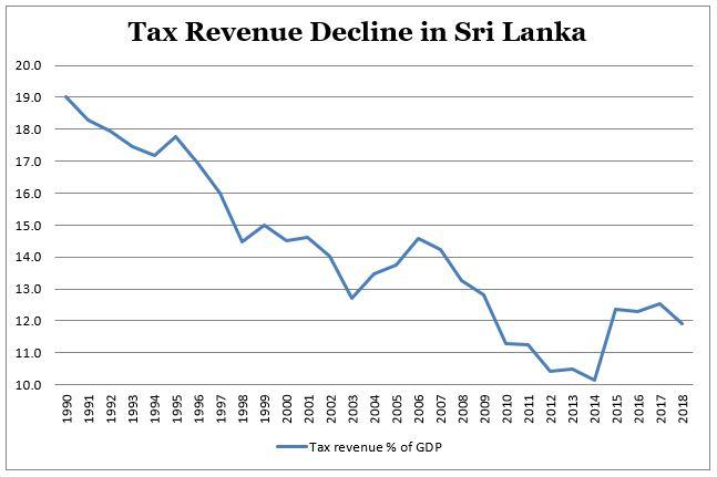 Economic Health of Sri Lanka Thediplomat-fig-2