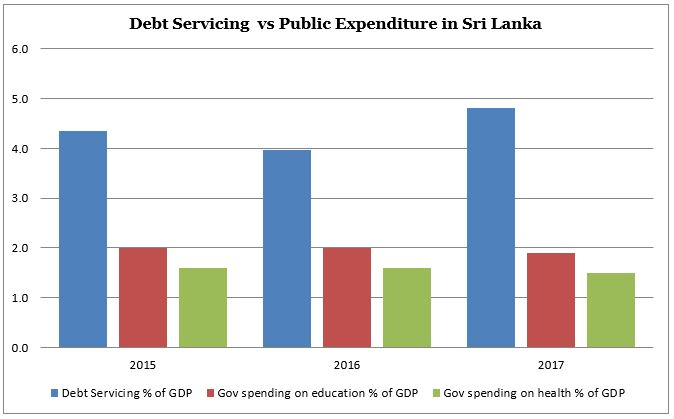 Economic Health of Sri Lanka Thediplomat-fig-3