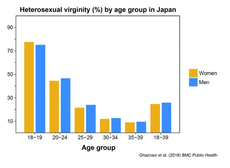 One in 10 Japanese men are 40-year-old virgins, study finds