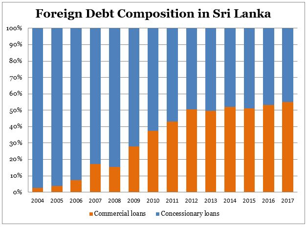 Is Sri Lanka Really a Victim of China's 'Debt Trap'? | The