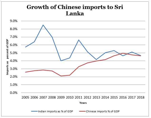 Against the Tide: The Growth of China-Sri Lanka Trade | The